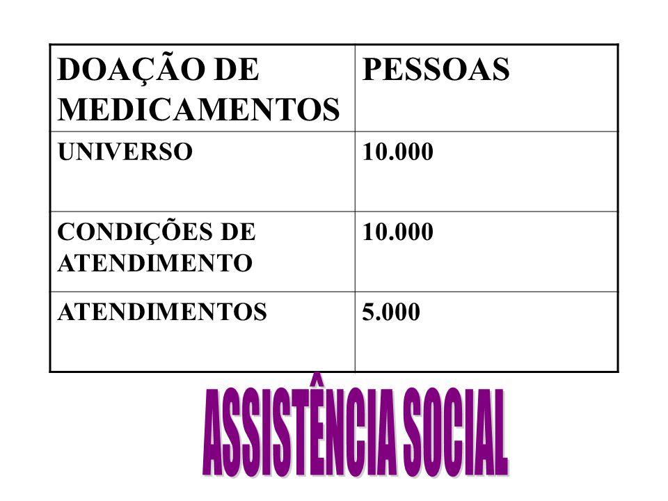 DOAÇÃO DE MEDICAMENTOS PESSOAS