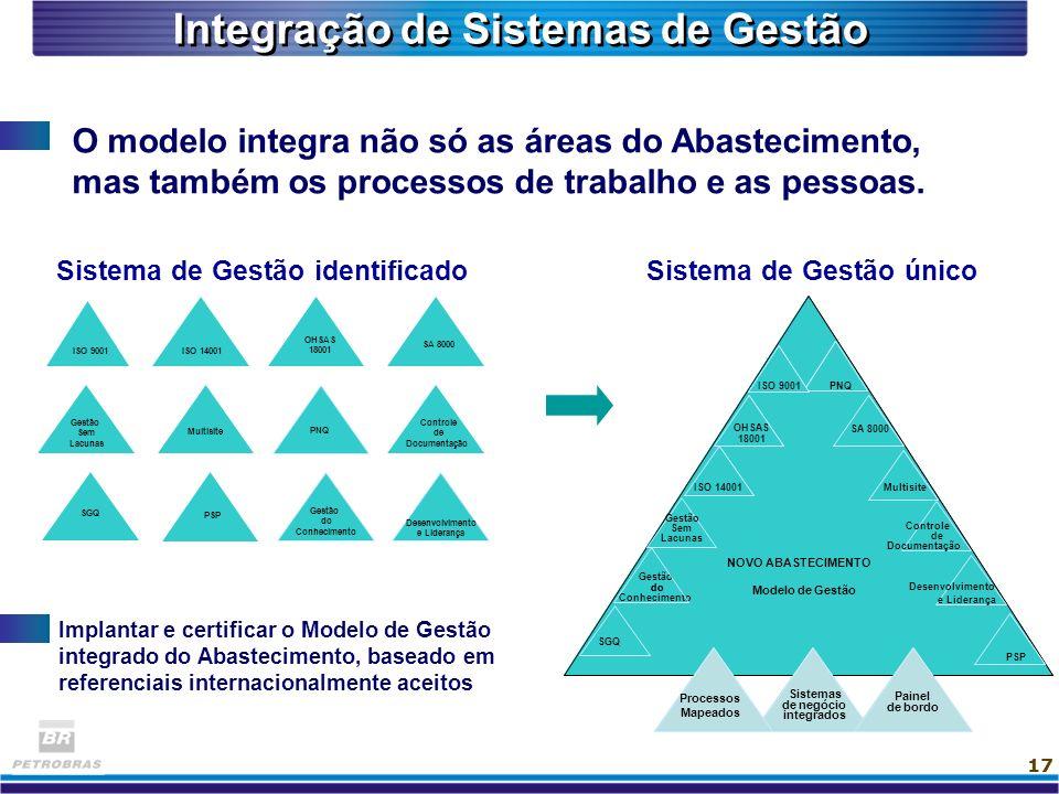 Integração de Sistemas de Gestão