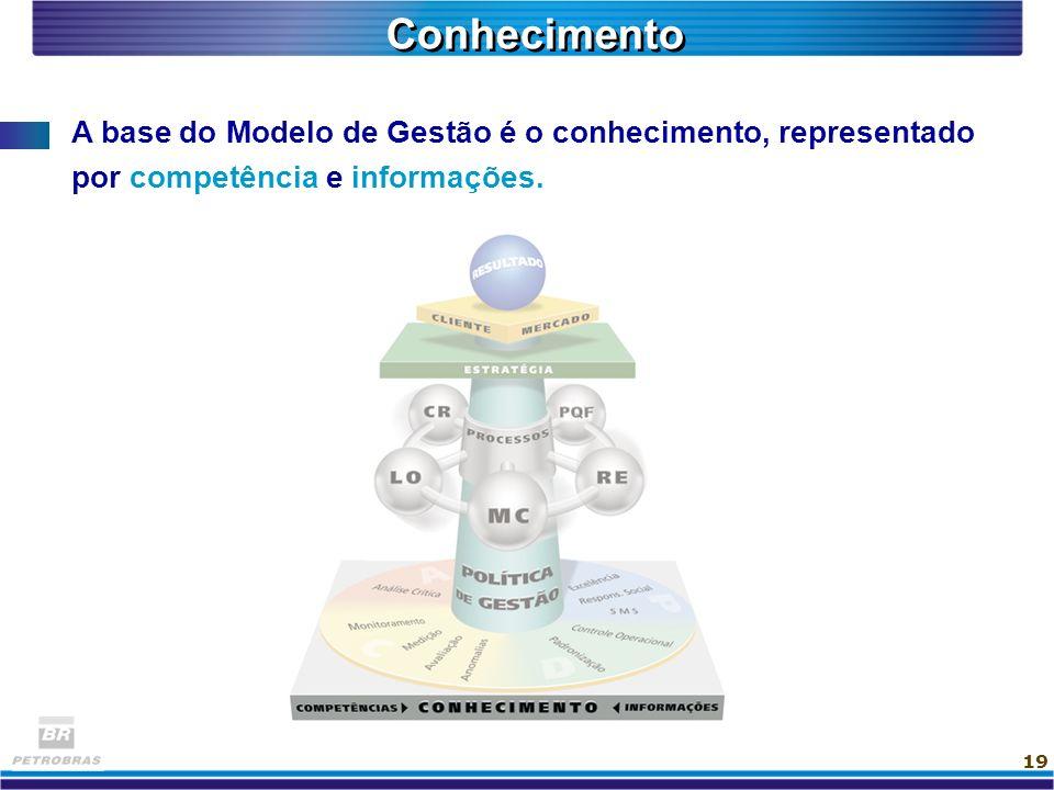 Conhecimento A base do Modelo de Gestão é o conhecimento, representado por competência e informações.
