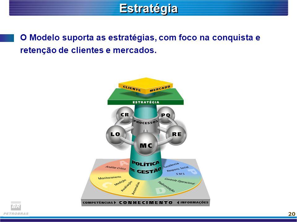 Estratégia O Modelo suporta as estratégias, com foco na conquista e retenção de clientes e mercados.
