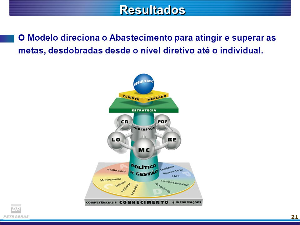 Resultados O Modelo direciona o Abastecimento para atingir e superar as metas, desdobradas desde o nível diretivo até o individual.