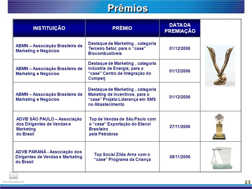 Prêmios INSTITUIÇÃO PRÊMIO DATA DA PREMIAÇÃO