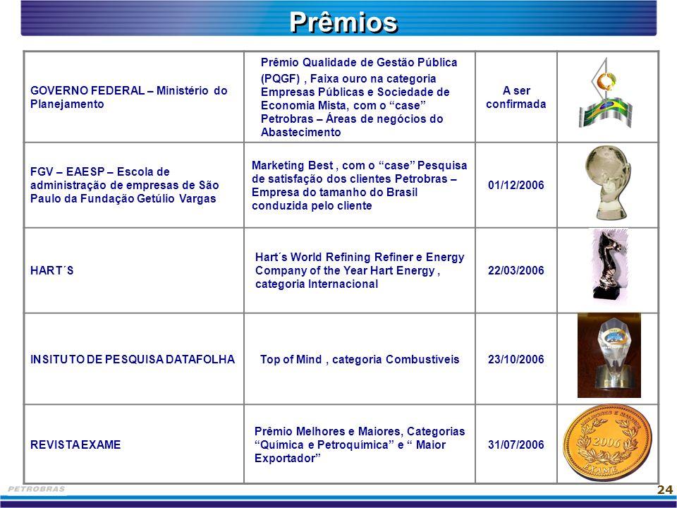 Prêmios GOVERNO FEDERAL – Ministério do Planejamento