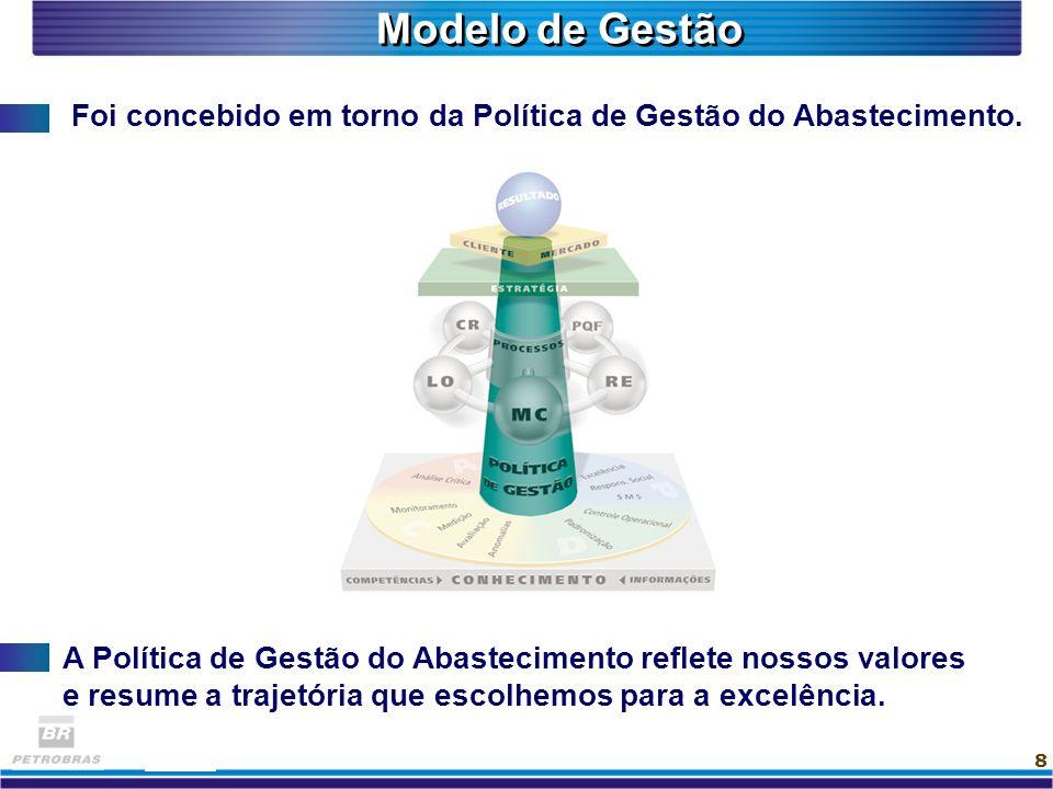 Modelo de Gestão Foi concebido em torno da Política de Gestão do Abastecimento.