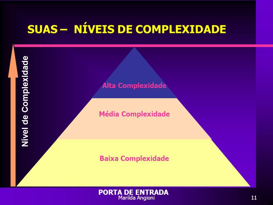 SUAS – NÍVEIS DE COMPLEXIDADE
