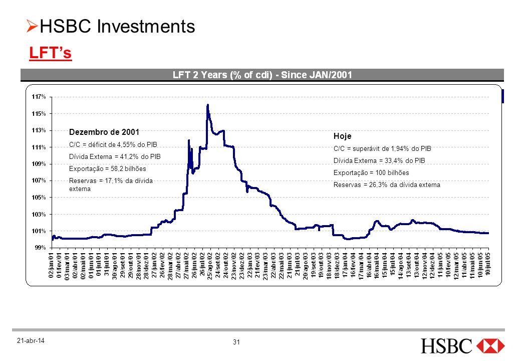 LFT's Dezembro de 2001 Hoje C/C = déficit de 4,55% do PIB