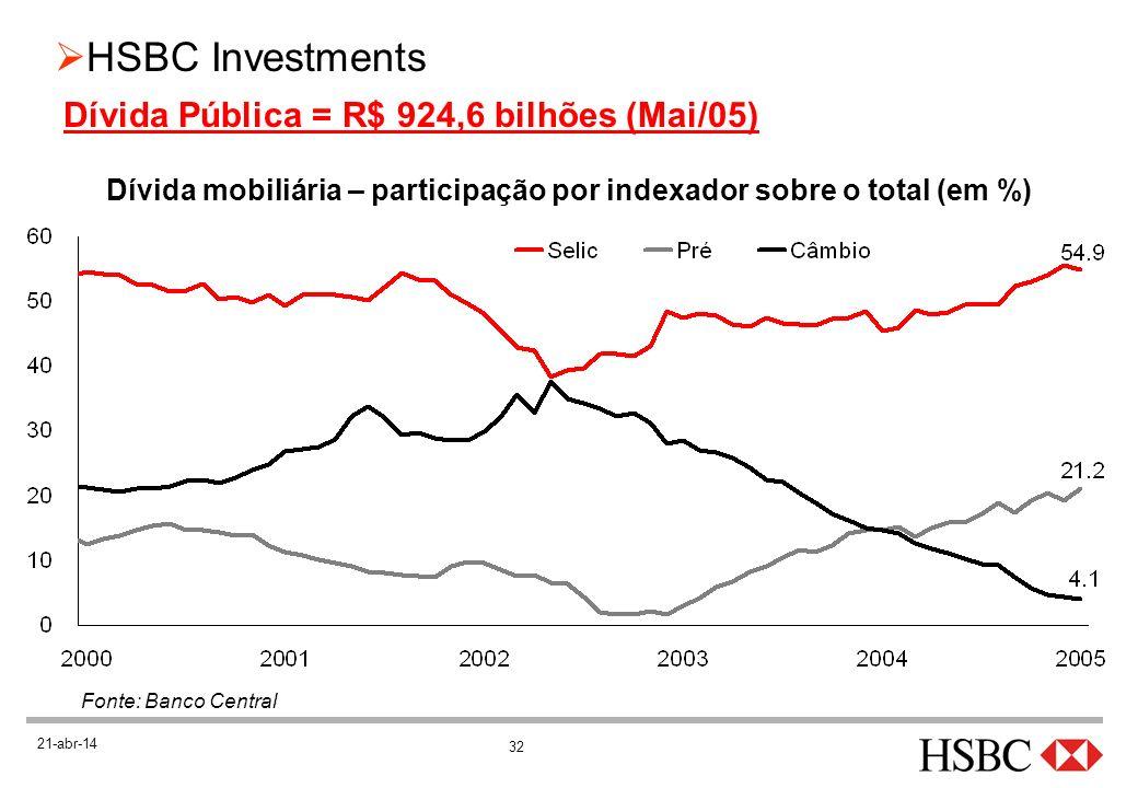 Dívida mobiliária – participação por indexador sobre o total (em %)