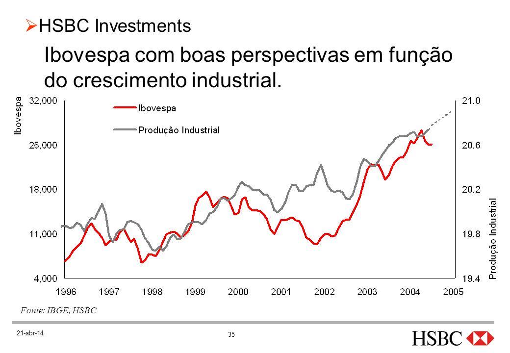 Ibovespa com boas perspectivas em função do crescimento industrial.