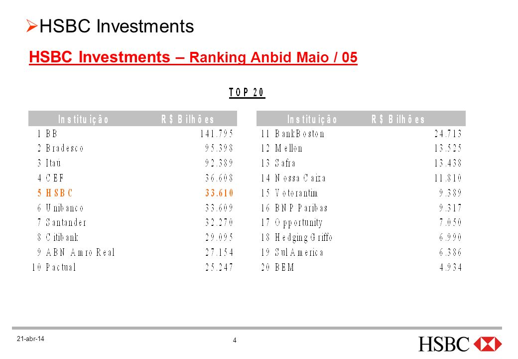 HSBC Investments – Ranking Anbid Maio / 05
