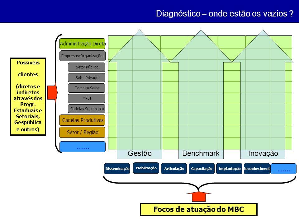 Empresas/Organizações