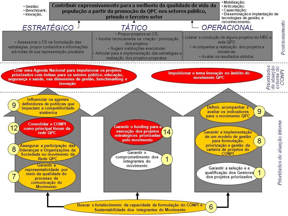 Mapa Estratégico do CONPI (Validado)