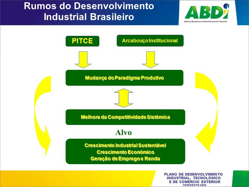 Rumos do Desenvolvimento Industrial Brasileiro