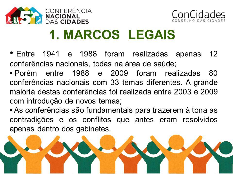 1. MARCOS LEGAIS Entre 1941 e 1988 foram realizadas apenas 12 conferências nacionais, todas na área de saúde;