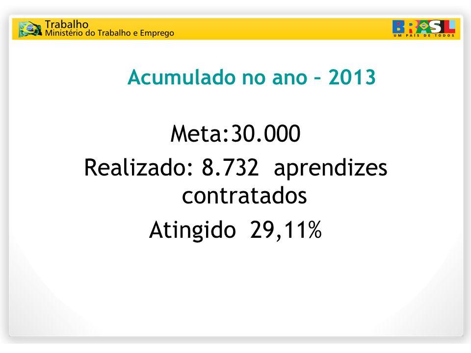 Realizado: 8.732 aprendizes contratados