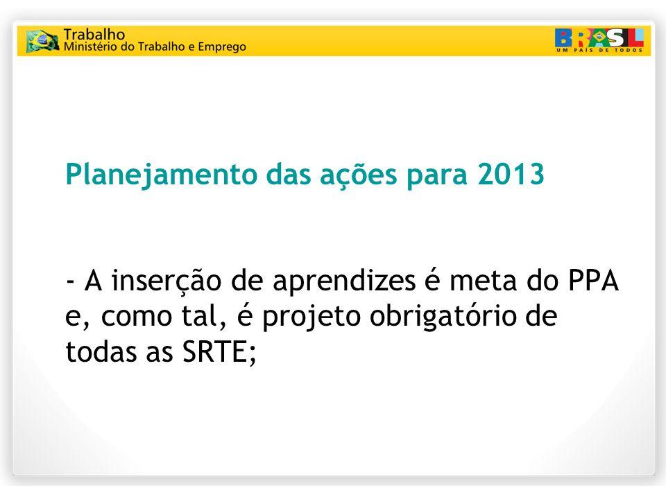 Planejamento das ações para 2013 - A inserção de aprendizes é meta do PPA e, como tal, é projeto obrigatório de todas as SRTE;