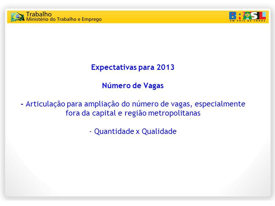 Expectativas para 2013 Número de Vagas - Articulação para ampliação do número de vagas, especialmente fora da capital e região metropolitanas - Quantidade x Qualidade
