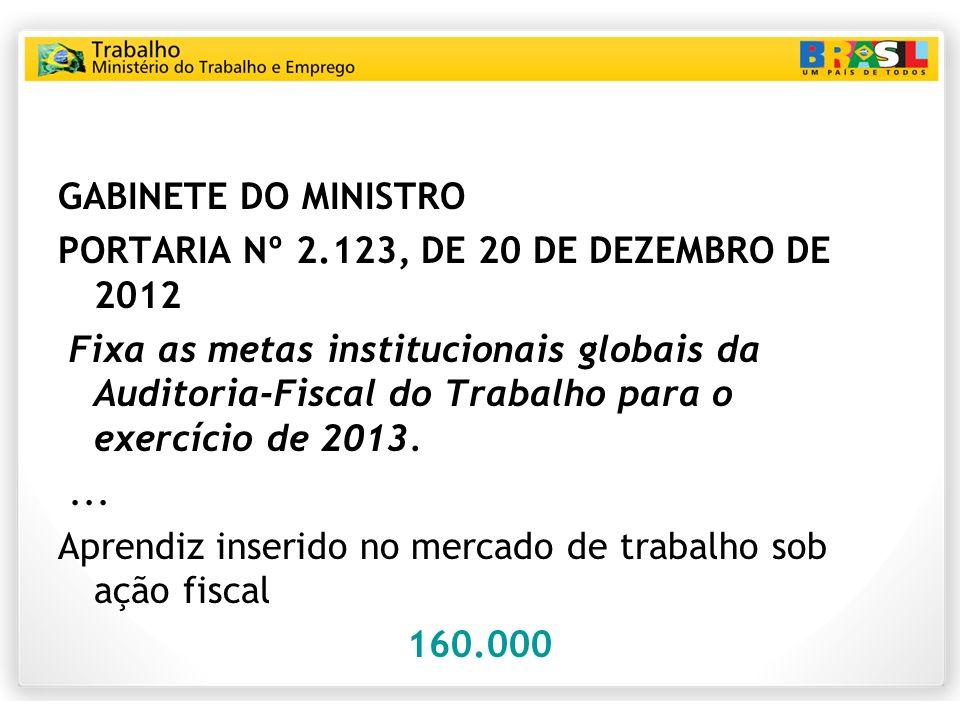 GABINETE DO MINISTRO PORTARIA Nº 2.123, DE 20 DE DEZEMBRO DE 2012.