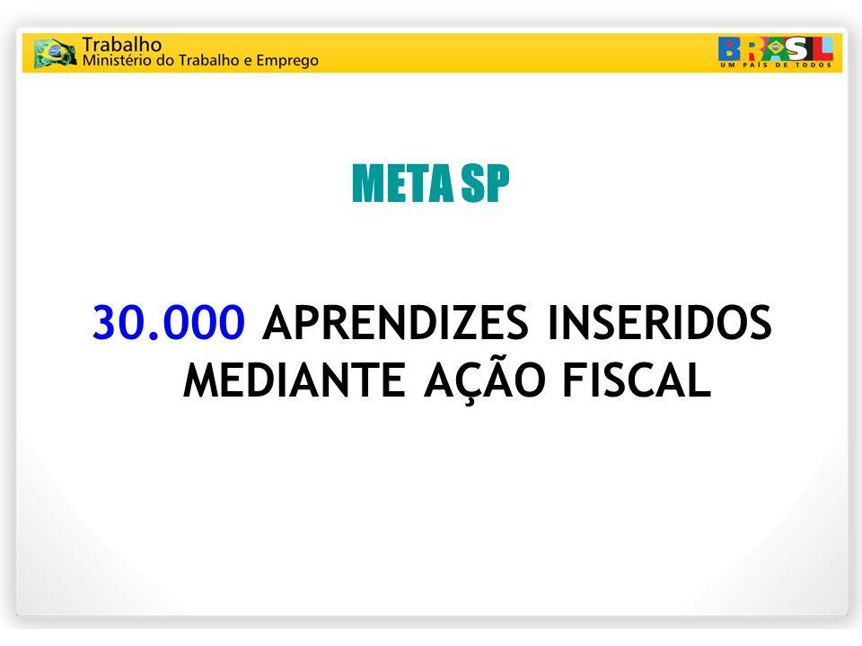 30.000 APRENDIZES INSERIDOS MEDIANTE AÇÃO FISCAL