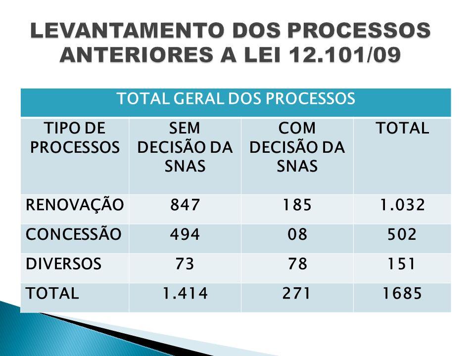 LEVANTAMENTO DOS PROCESSOS ANTERIORES A LEI 12.101/09