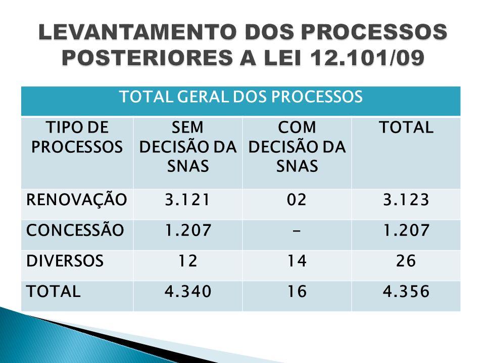 LEVANTAMENTO DOS PROCESSOS POSTERIORES A LEI 12.101/09