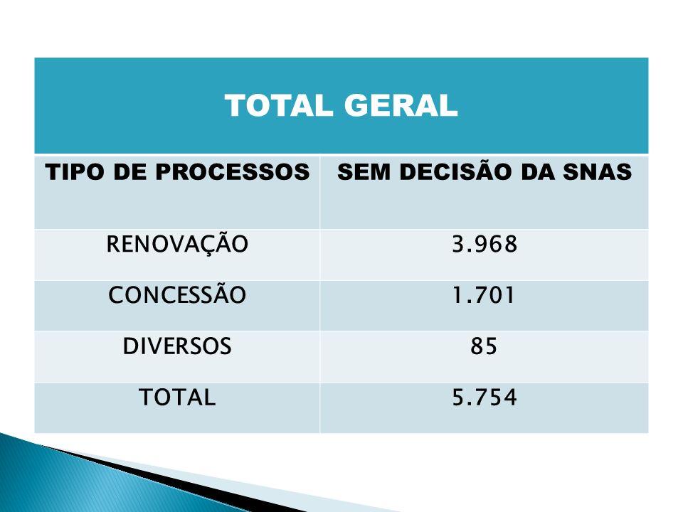 TOTAL GERAL TIPO DE PROCESSOS SEM DECISÃO DA SNAS RENOVAÇÃO 3.968