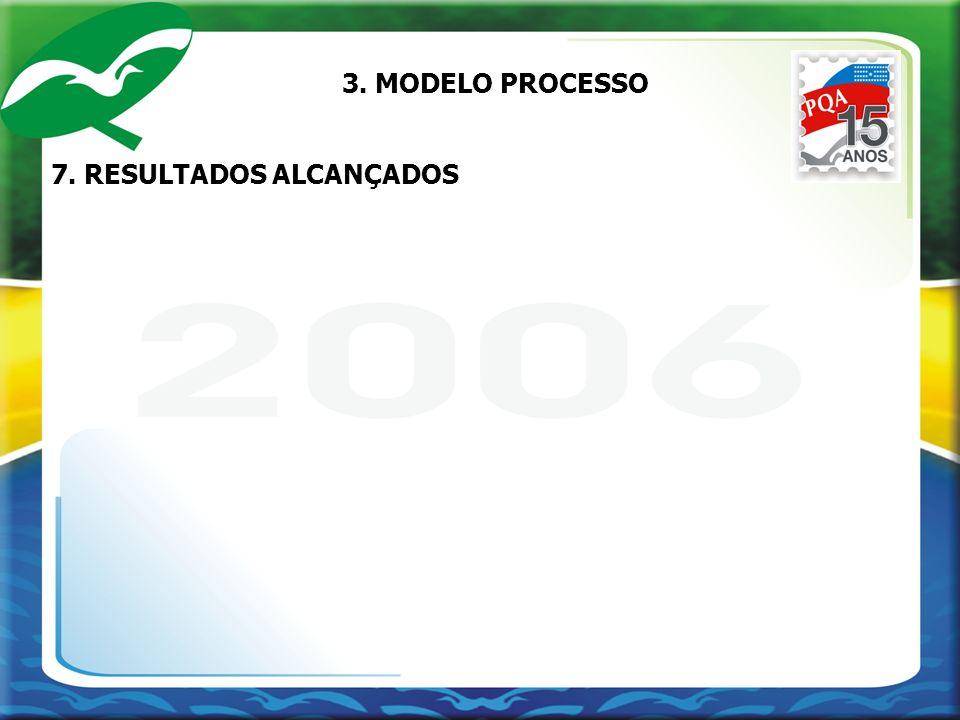 3. MODELO PROCESSO 7. RESULTADOS ALCANÇADOS