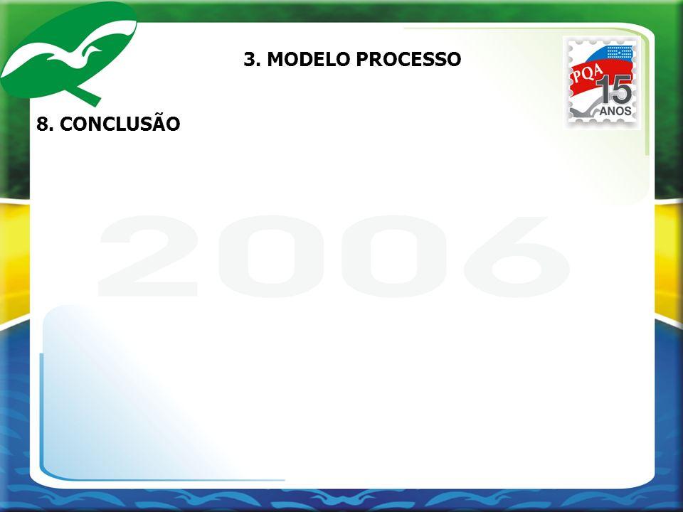 3. MODELO PROCESSO 8. CONCLUSÃO