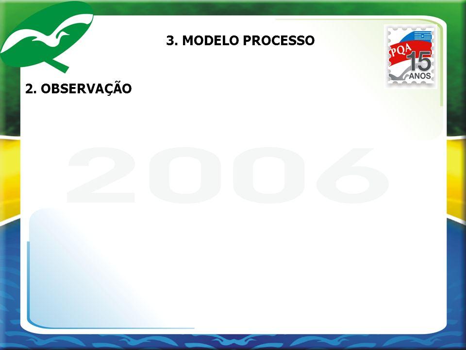 3. MODELO PROCESSO 2. OBSERVAÇÃO