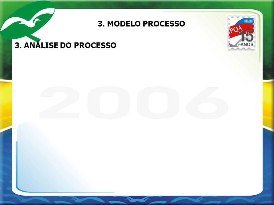 3. MODELO PROCESSO 3. ANÁLISE DO PROCESSO