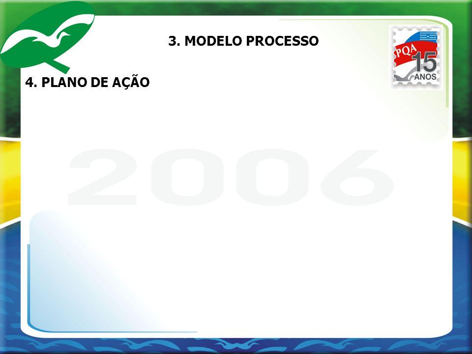 3. MODELO PROCESSO 4. PLANO DE AÇÃO