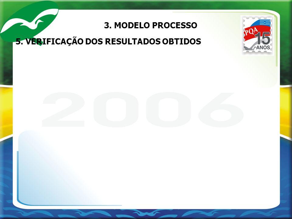 3. MODELO PROCESSO 5. VERIFICAÇÃO DOS RESULTADOS OBTIDOS