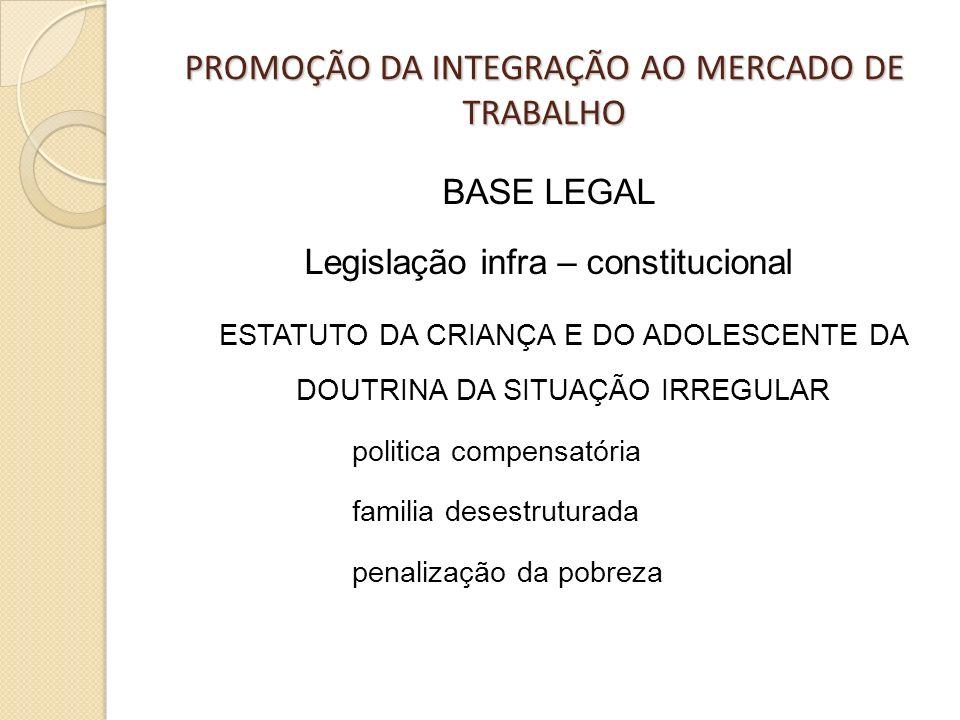 PROMOÇÃO DA INTEGRAÇÃO AO MERCADO DE TRABALHO