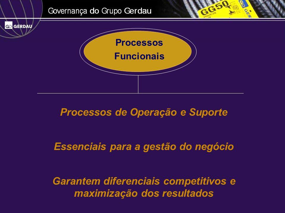 Processos de Operação e Suporte Essenciais para a gestão do negócio
