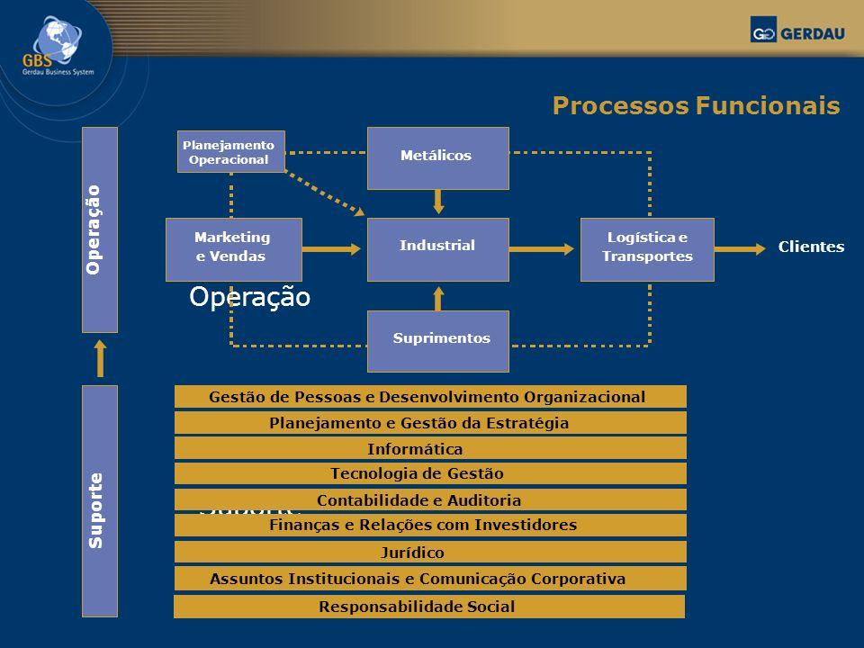 Operação Suporte Processos Funcionais Operação Suporte Clientes