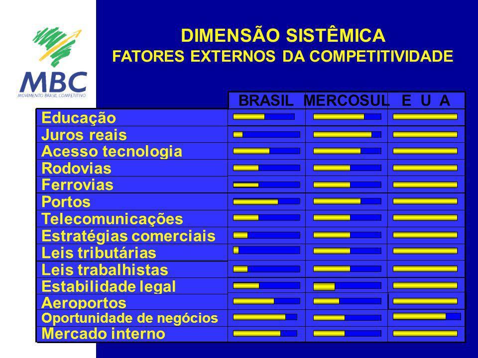 FATORES EXTERNOS DA COMPETITIVIDADE