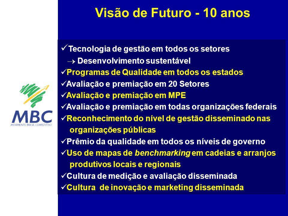 Visão de Futuro - 10 anos Tecnologia de gestão em todos os setores ® Desenvolvimento sustentável.