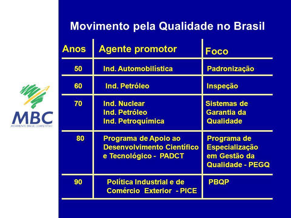 Movimento pela Qualidade no Brasil