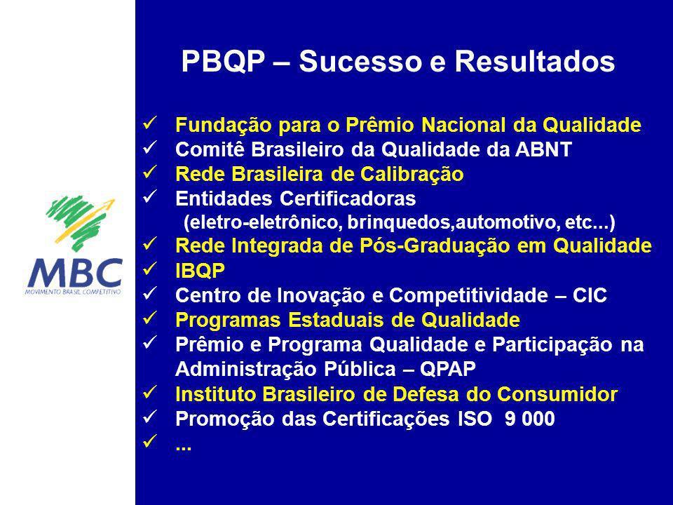 PBQP – Sucesso e Resultados