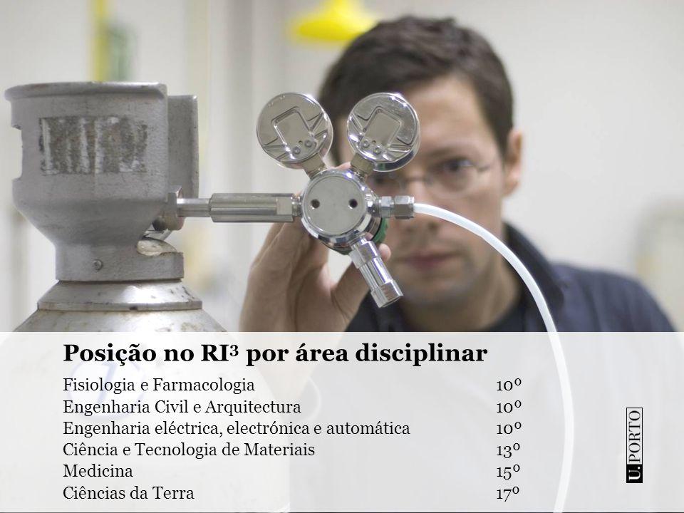 Posição no RI3 por área disciplinar