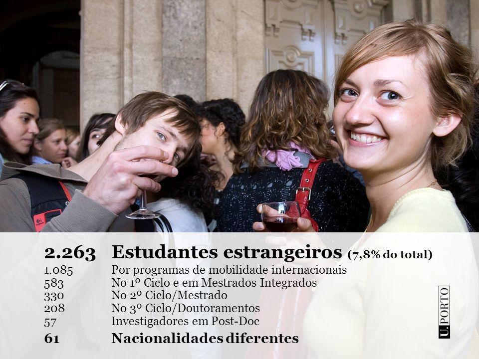 2.263 Estudantes estrangeiros (7,8% do total)