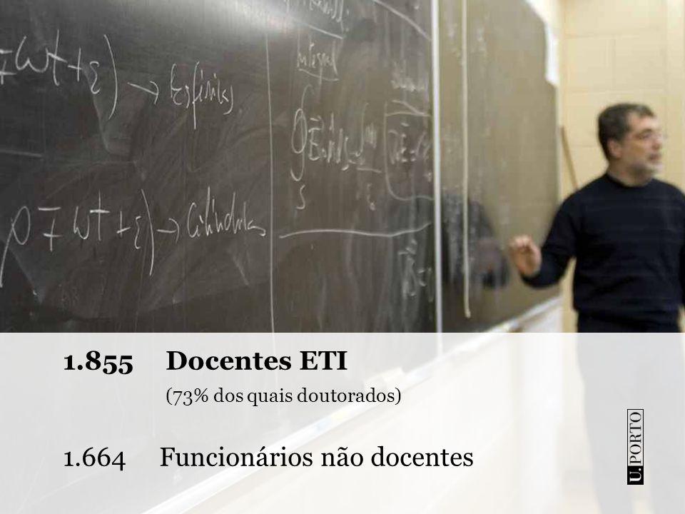 1.855 Docentes ETI (73% dos quais doutorados)