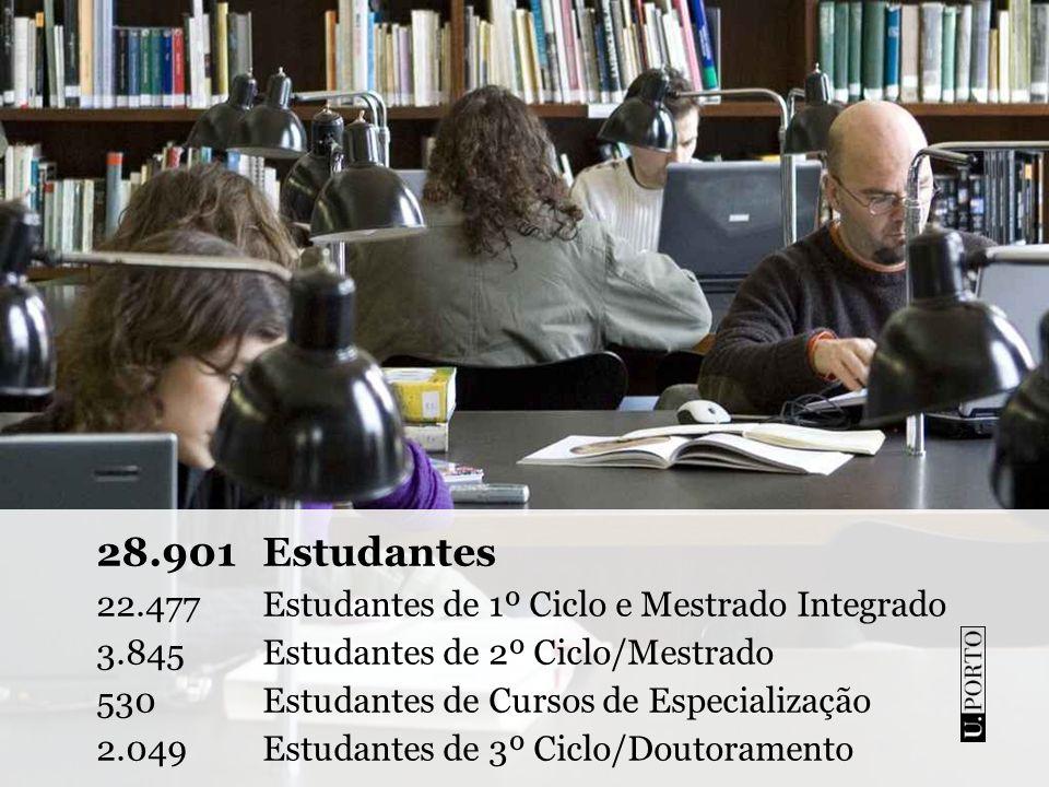 28.901 Estudantes 22.477 Estudantes de 1º Ciclo e Mestrado Integrado