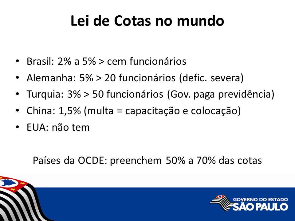 Países da OCDE: preenchem 50% a 70% das cotas