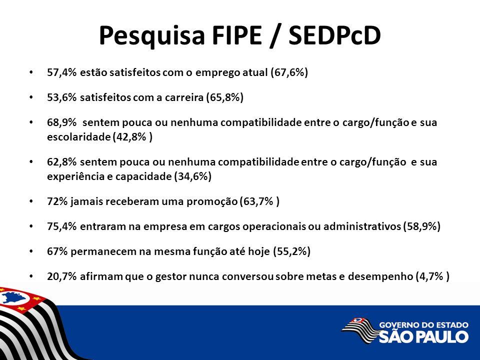 Pesquisa FIPE / SEDPcD 57,4% estão satisfeitos com o emprego atual (67,6%) 53,6% satisfeitos com a carreira (65,8%)
