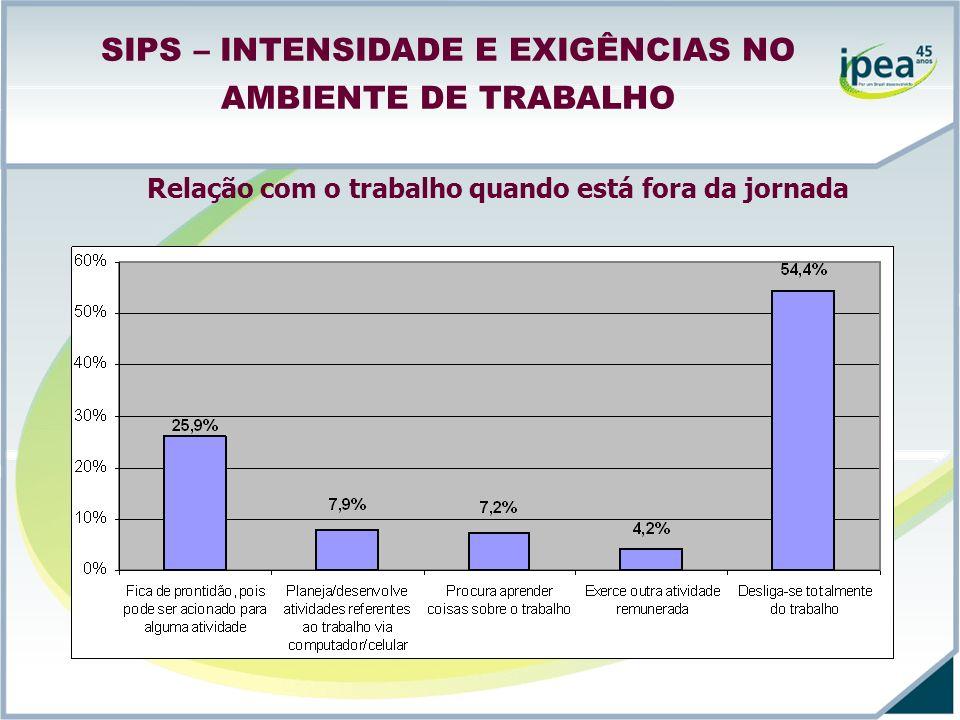SIPS – INTENSIDADE E EXIGÊNCIAS NO AMBIENTE DE TRABALHO