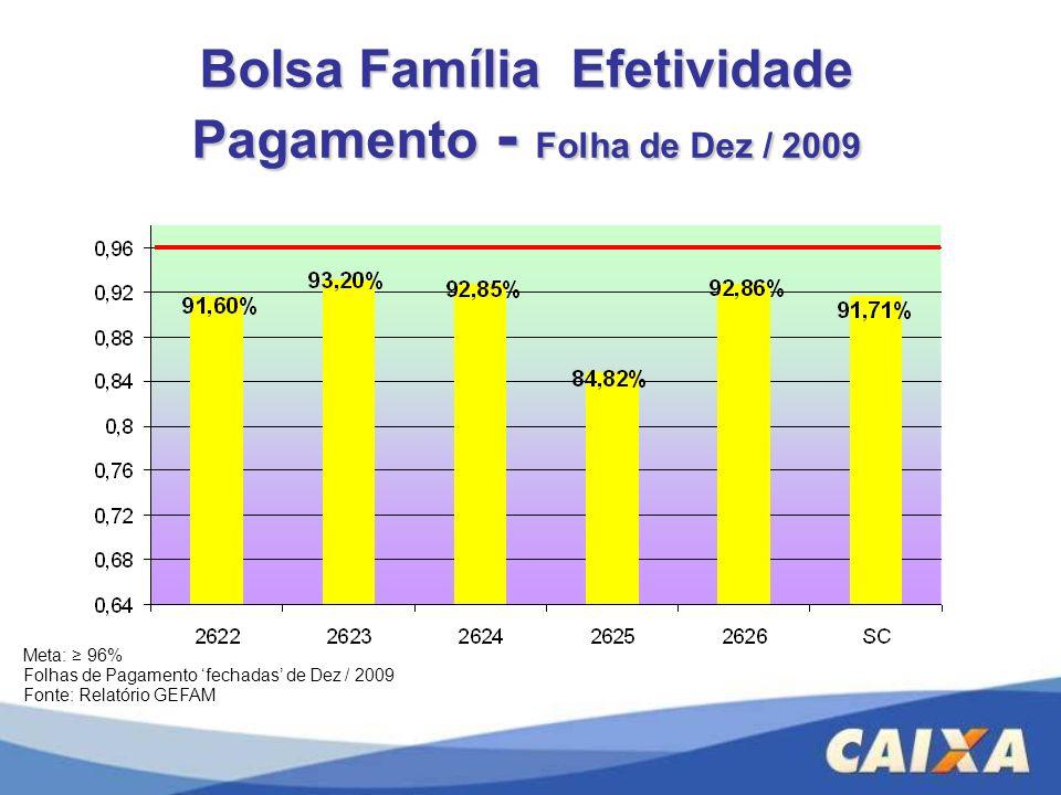 Bolsa Família Efetividade Pagamento - Folha de Dez / 2009