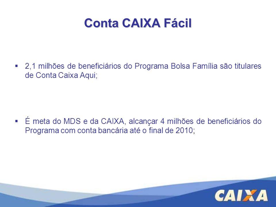 Conta CAIXA Fácil 2,1 milhões de beneficiários do Programa Bolsa Família são titulares de Conta Caixa Aqui;