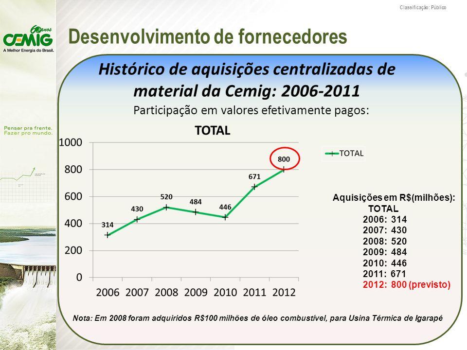 Histórico de aquisições centralizadas de