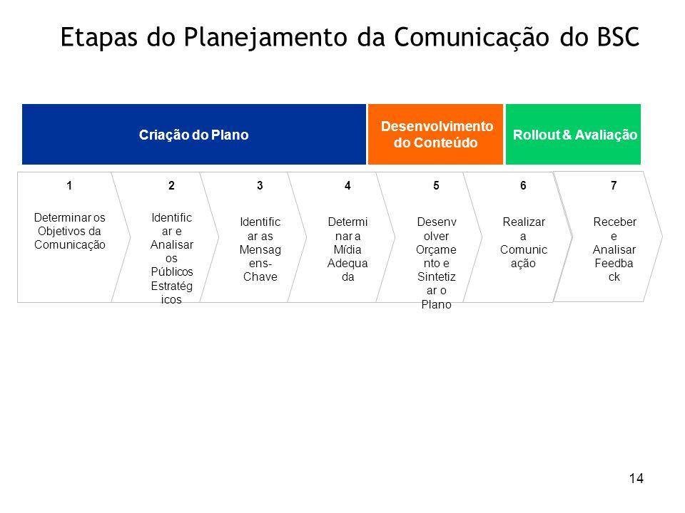 Etapas do Planejamento da Comunicação do BSC