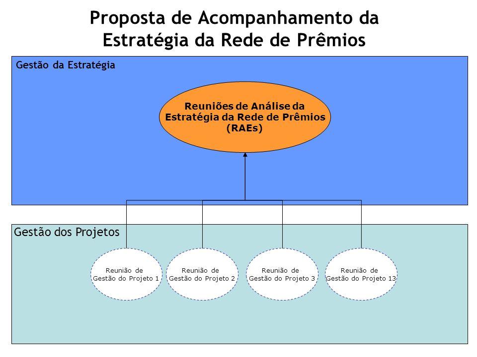 Proposta de Acompanhamento da Estratégia da Rede de Prêmios